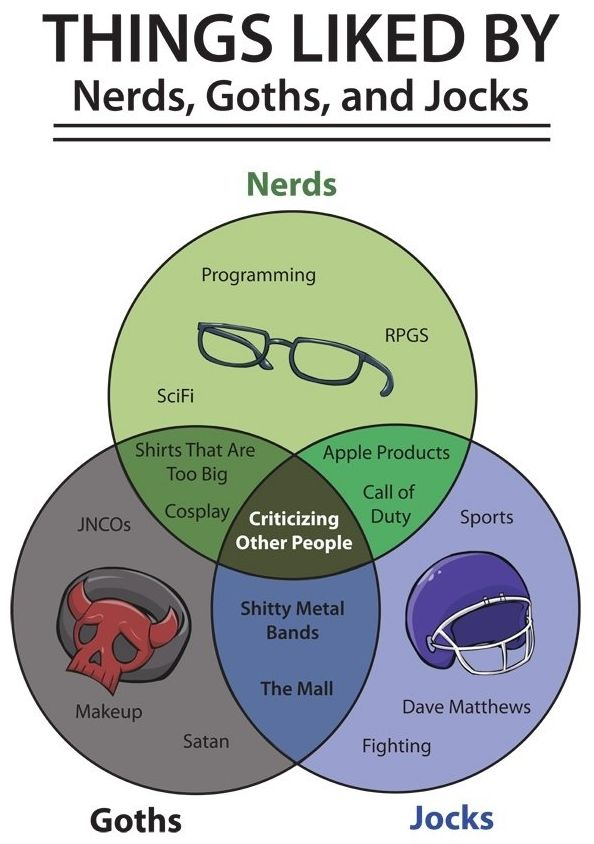 things liked equally by nerds  goths and jocks