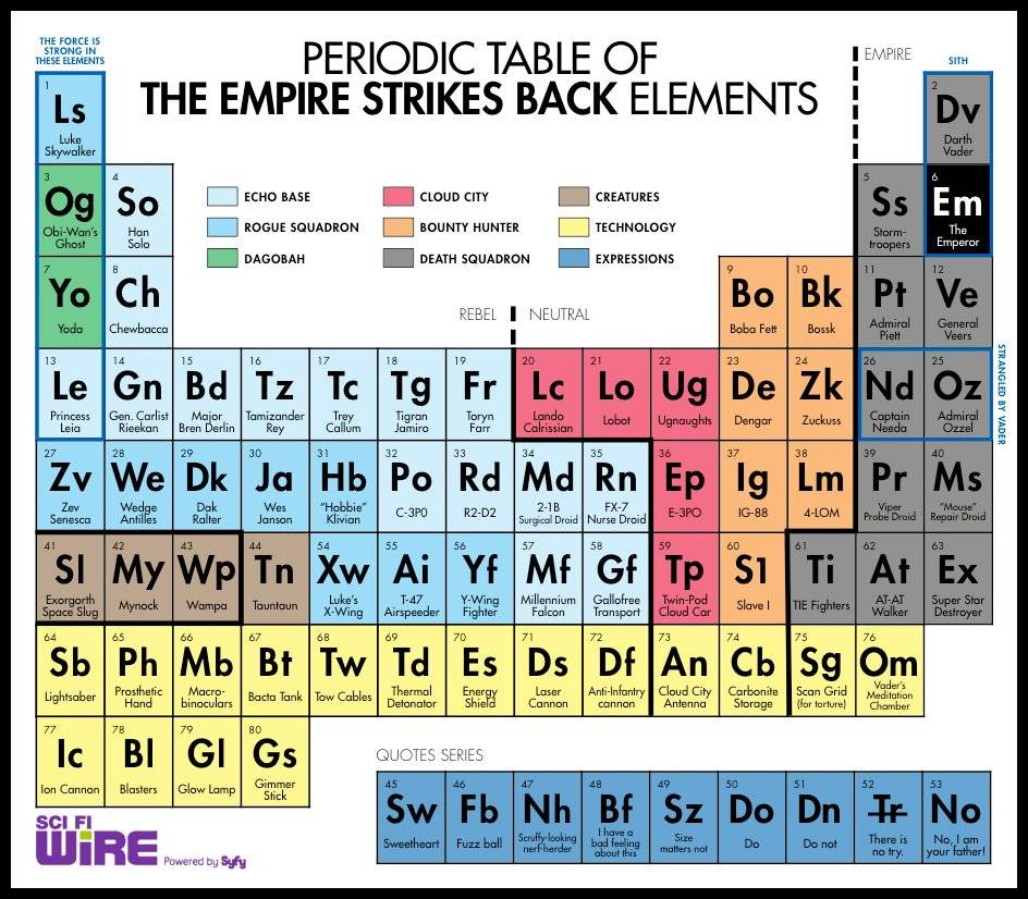 The Periodic Table Of The Empire Strikes Back Ybmw