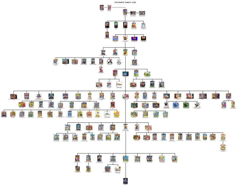 Mario Family Tree