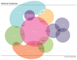 venn diagram of mythical creatures.jpg