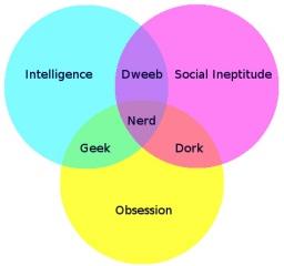 geek-dork-nerd-venn-diagram.jpg
