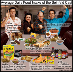 seinfeld-daily-food-intake.png
