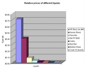 relative-prices-of-different-liquid.jpg
