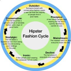 hipsters-fashion-cycle.jpg