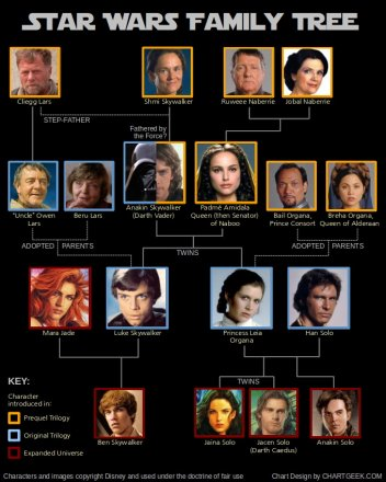 star-wars-family-tree.jpg